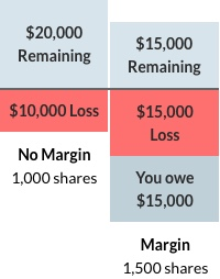 Lowest stock margin rates