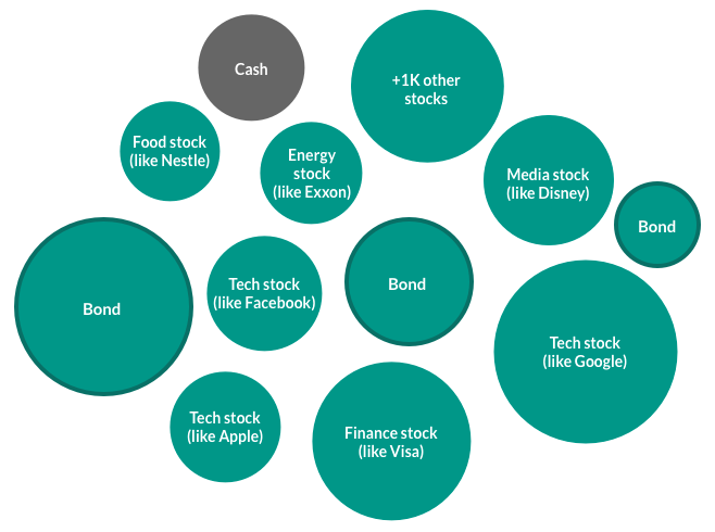 This example shows the breakdown of an ETF, and is made up of stocks, bonds and cash. It includes investments in companies like Facebook, Exxon, Disney, Google, Nestle, Visa, Apple and thousands more.