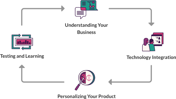 Understanding your business, technology integration, personalizing your product, testing and learning