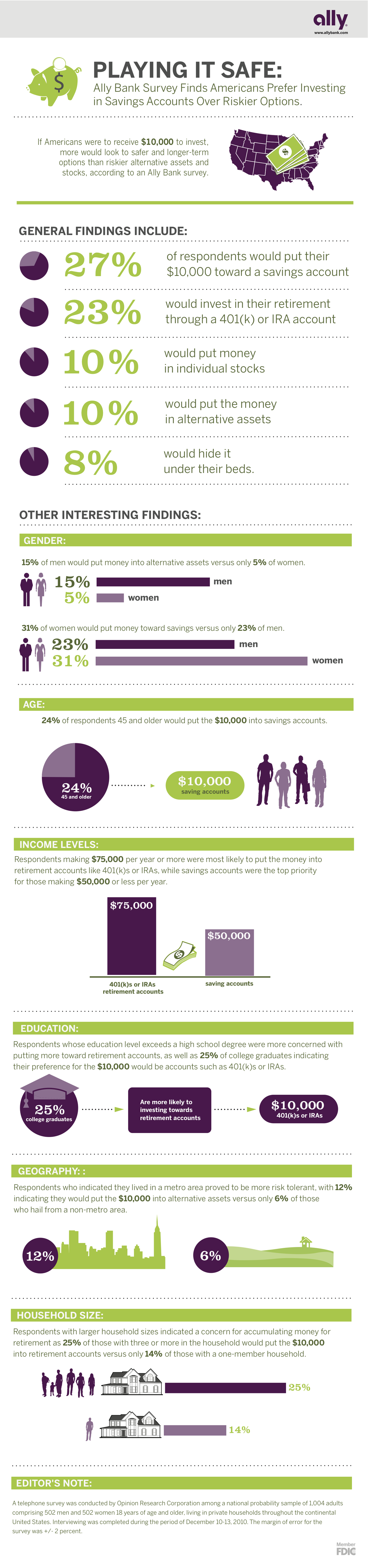 2011-3-17_ally_bank_investment_infographic