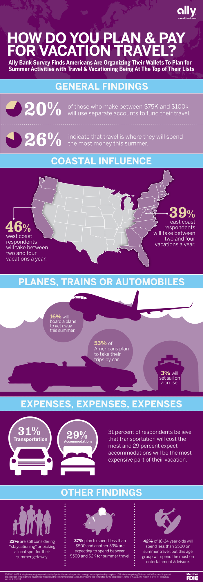 ally_travel_infographic11