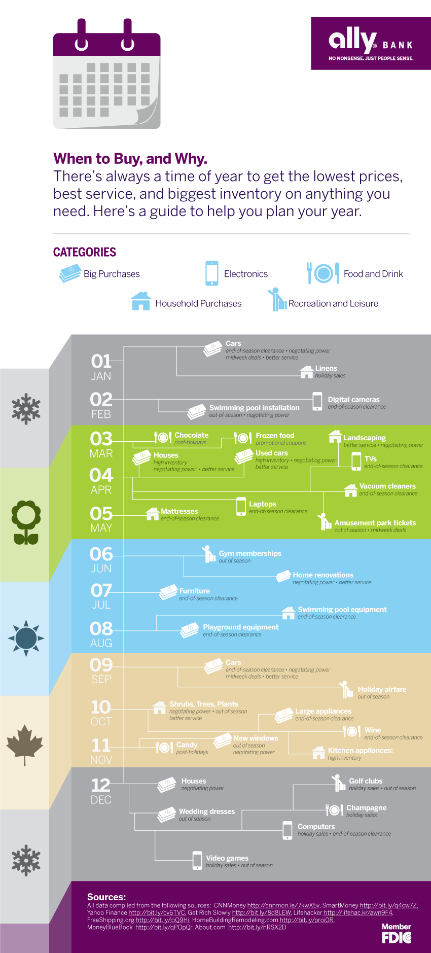 ally-bank-best-time-to-buy-infographic1