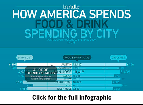 What Americans Spend on Dining Out