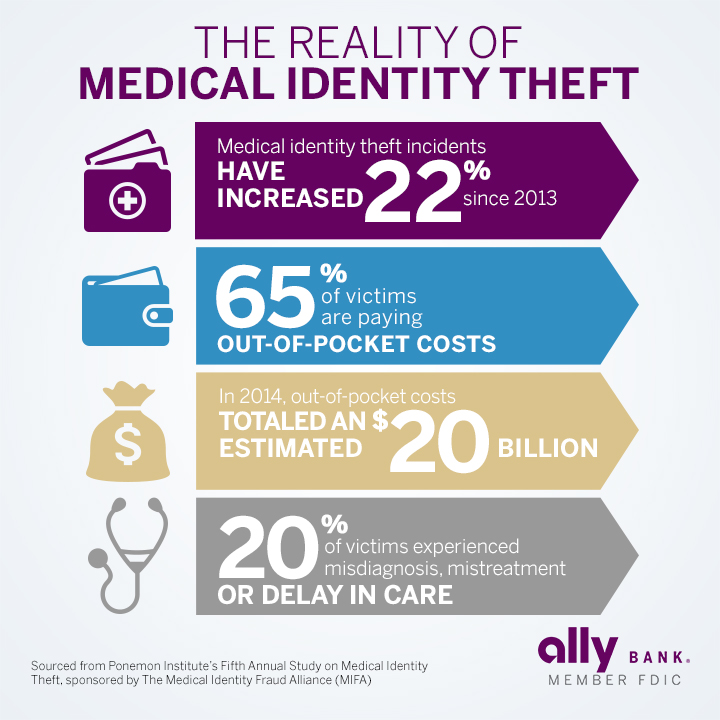 medical identity theft 2015-05-29 ninety-one percent of health care organization have had at least one data breach involving the loss or theft of patient data in the last two years, and 59% of their business associates experienced the same.