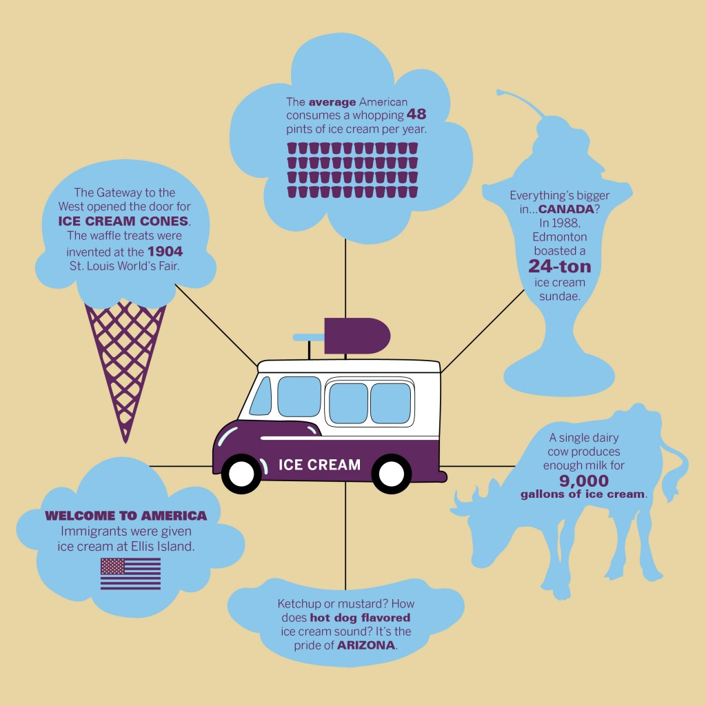 IceCream_InfoGraphic-01-1024x1024