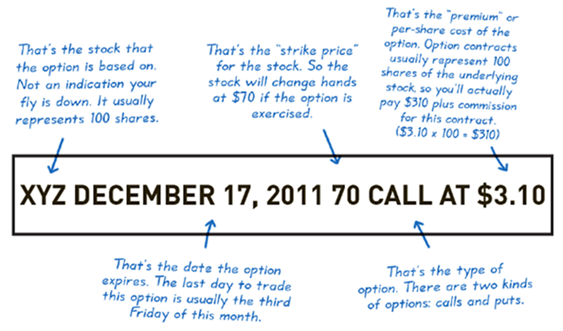 What is call option in stock trading