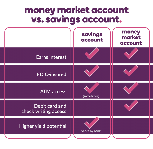Comparison Chart Money Market Account vs Savings Account