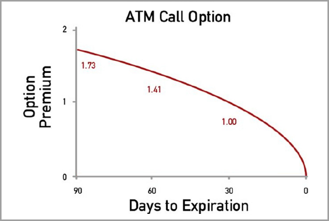 ATM call option example