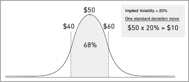 implied volatility bell curve standard deviation