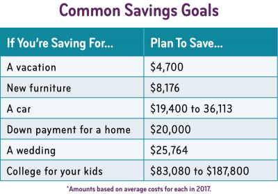 savings by age how much to save in your 20s 30s 40s and beyond