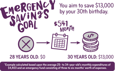 Savings by Age: How Much to Save in Your 20s, 30s, 40s, and