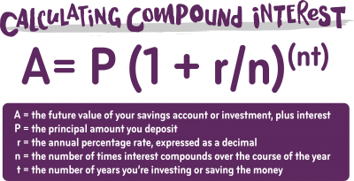 What Is Compound Interest and How Does It Work for Your Savings? | Ally