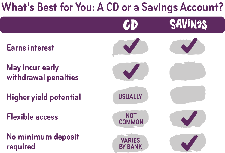 CD vs  Savings: Which One Is Best for You? | Ally