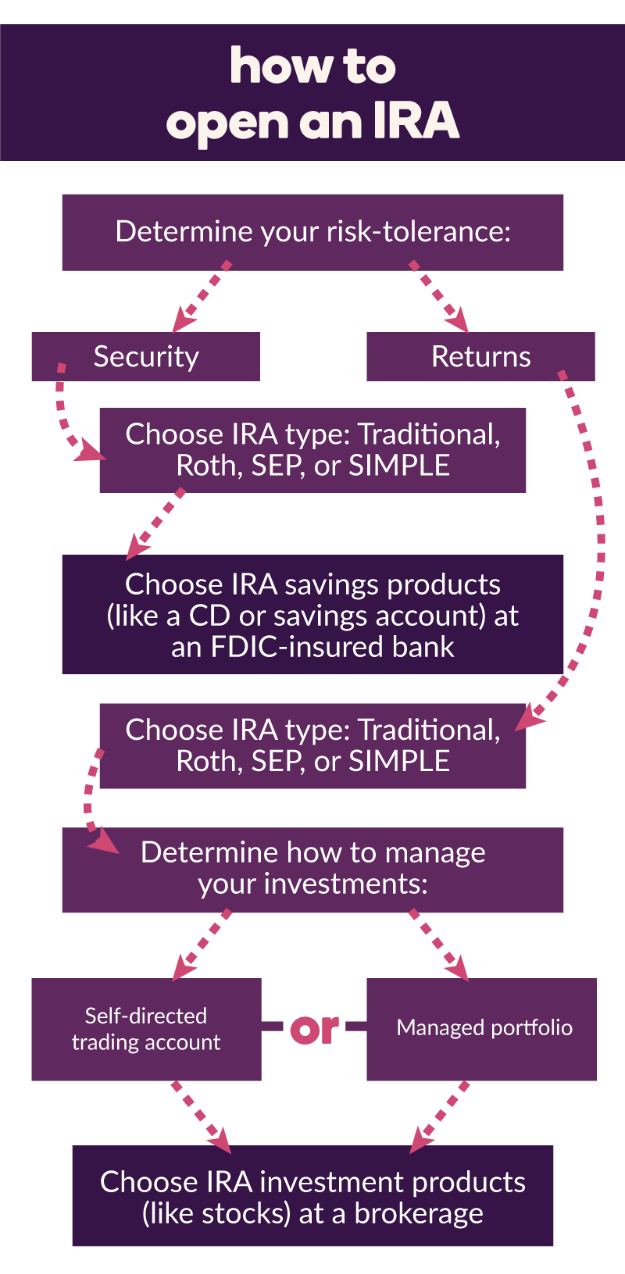 how to open an ira step by step infographic