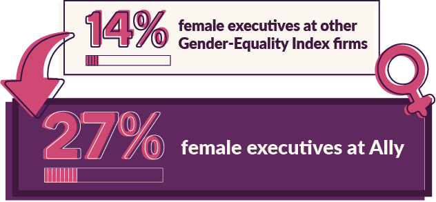 27% female executives at Ally