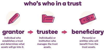What Is a Trust | Ally