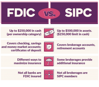 FDIC vs SIPC