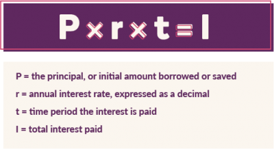 Multiple the principal by the annual interest rate by the time period to get total interest paid