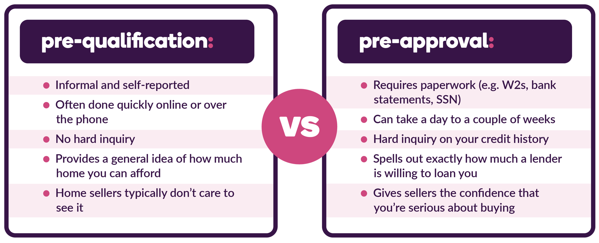 Pre-approval vs. pre-qualification comparison
