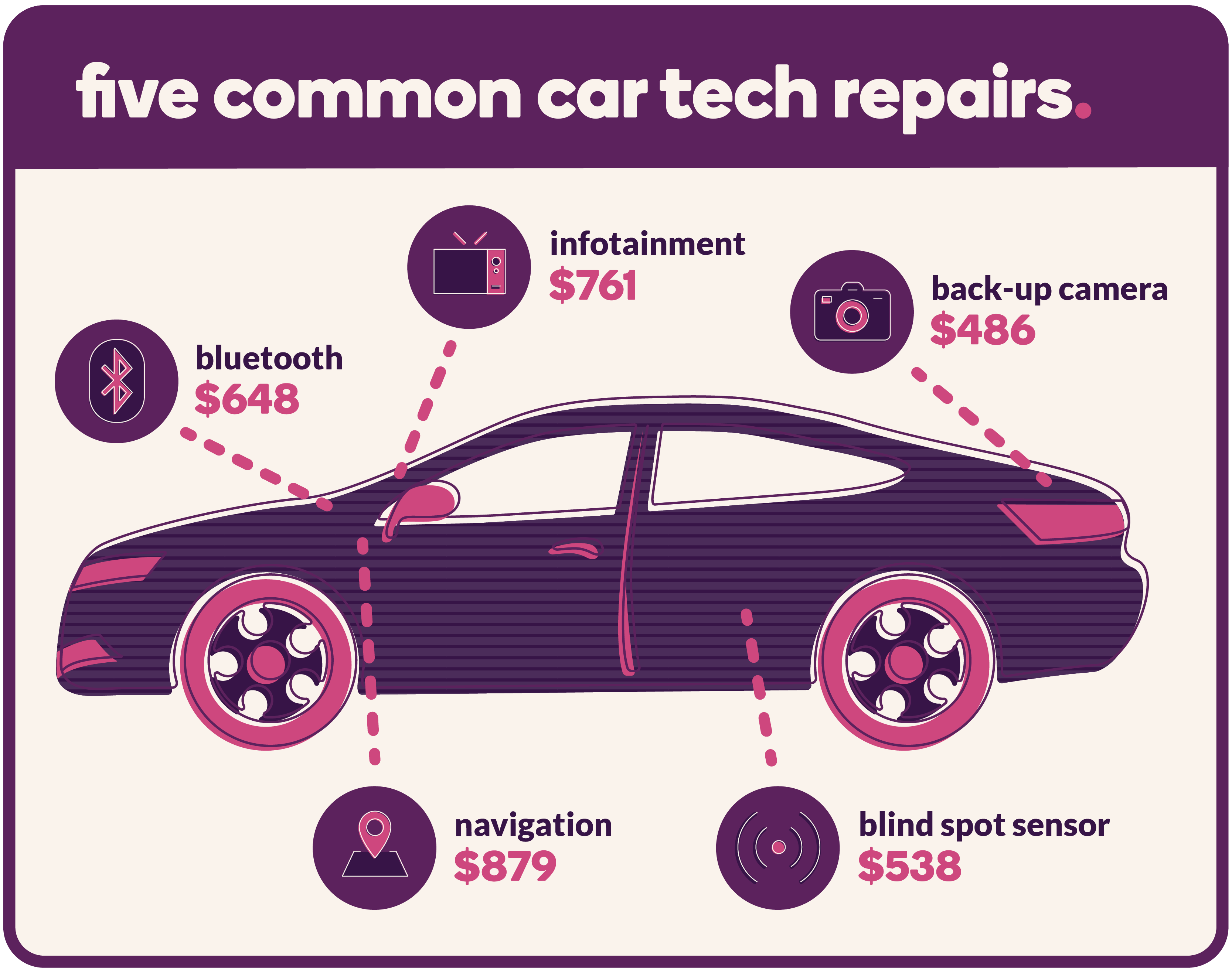 Five common car tech repairs: Infotainment ($761), Back-up Camera ($486), Blind Spot Sensor ($538), Navigation ($879), Bluetooth ($648)