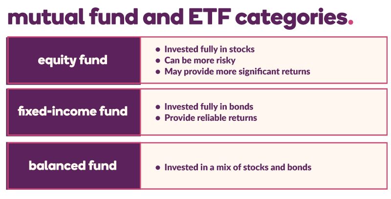 Chart defining mutual fund and ETF categories: equity fund, fixed-income fund, and balanced fund (defined below)