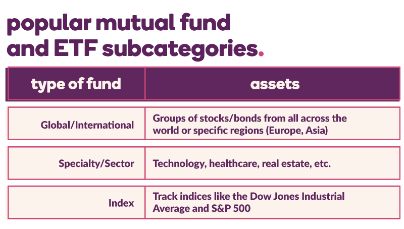 Chart of popular mutual fund and ETF subcategories and their assets (listed below)
