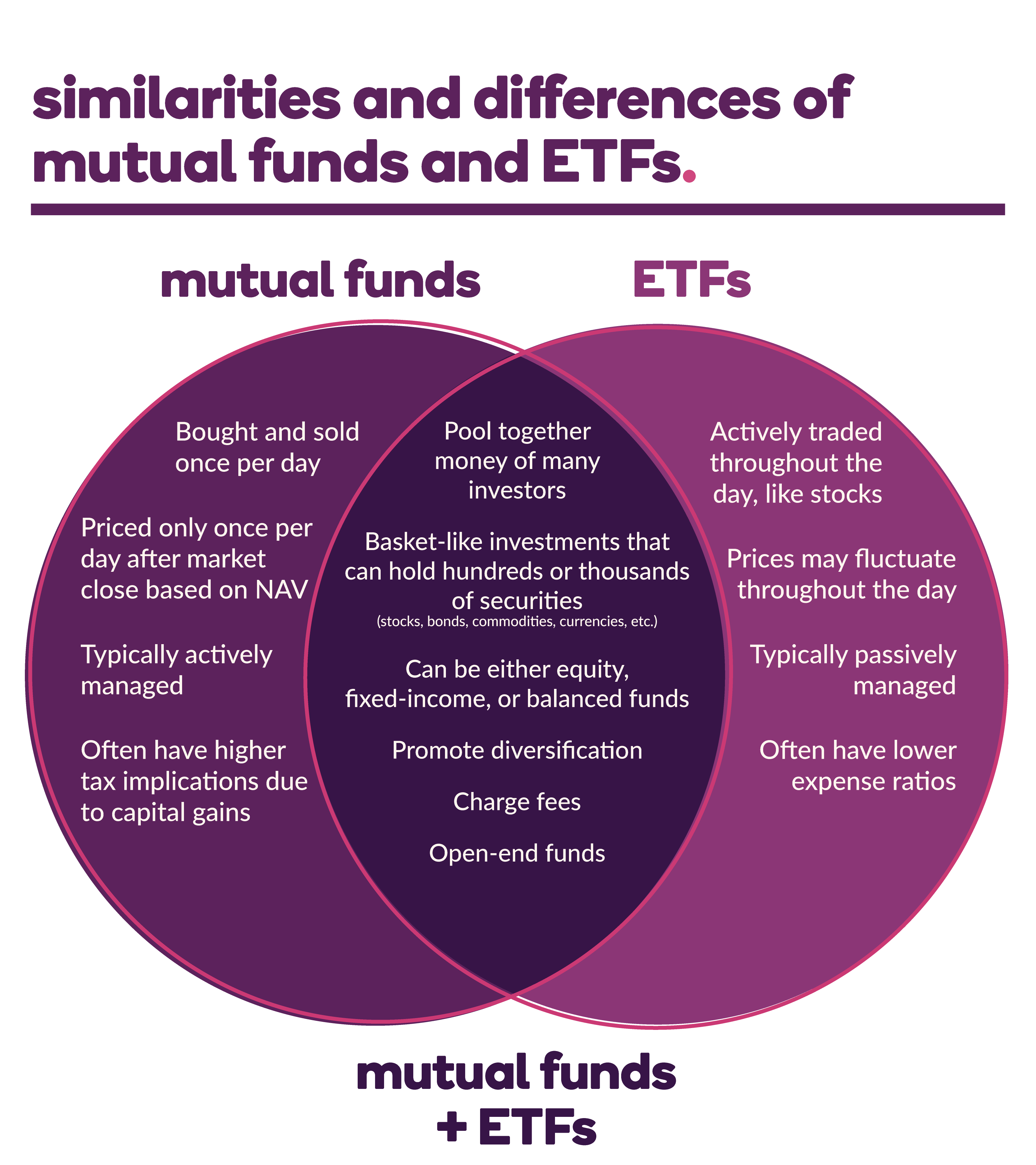 Similarities and differences between mutual funds and ETFs in a Venn Diagram