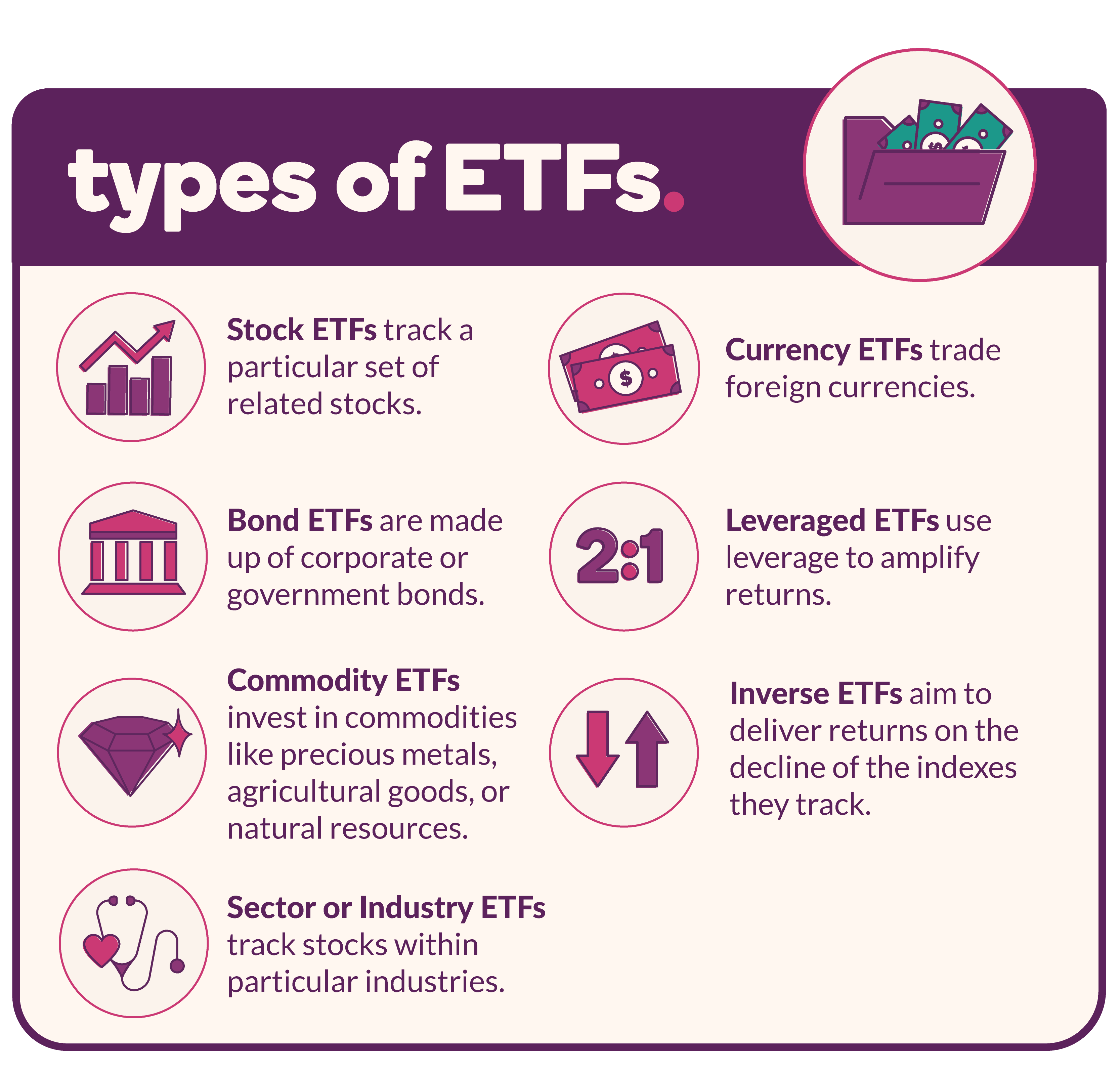 A visual representation of the types of ETFs listed below