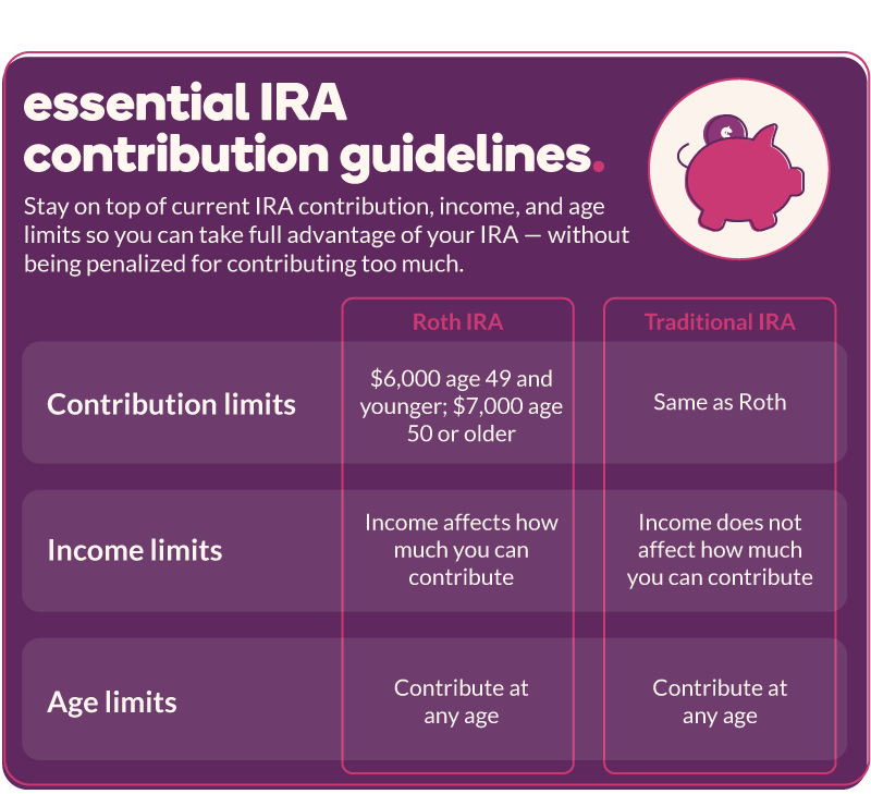 Essential IRA contribution guidelines: Both Roth and traditional IRAs have contribution limits of $6,000 age 49 and younger; $7,000 age 50 or older as well as the ability to contribute at any age. However, income affects how much you can contribute to a Roth IRA, whereas income does not affect how much you can contribute to a traditional IRA.
