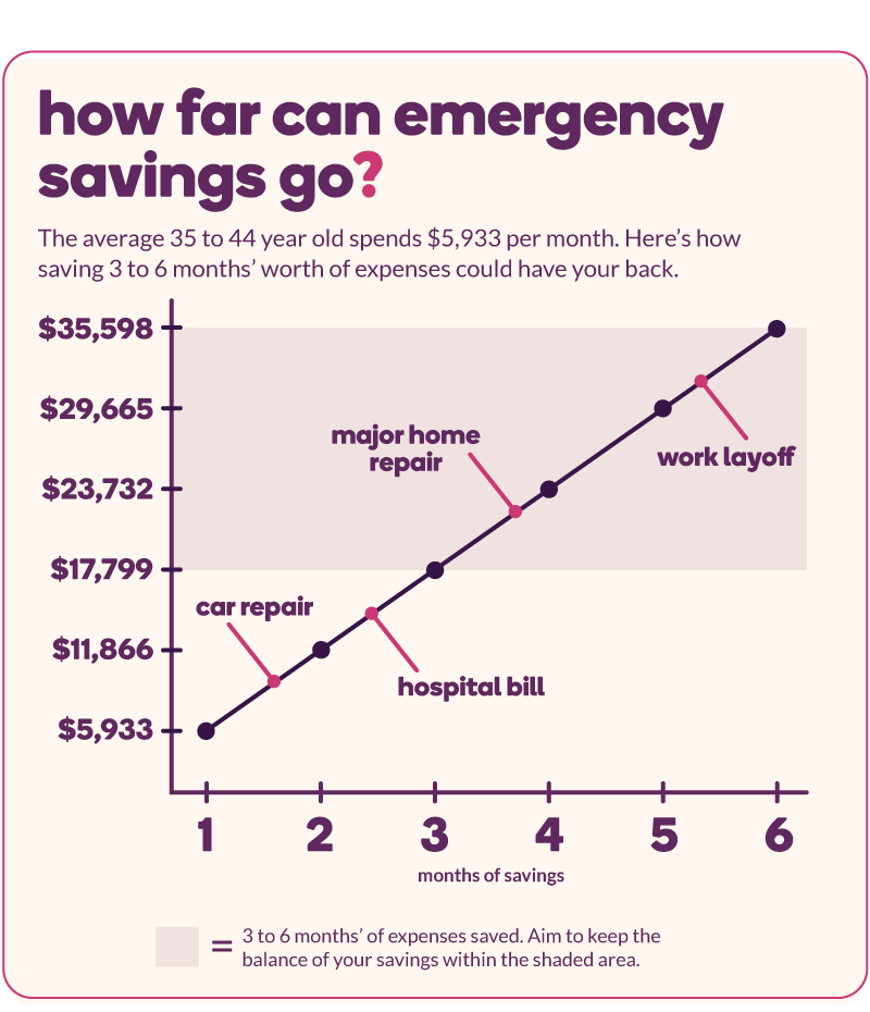 Line graph estimating how much you need for different emergencies (approx. $10k for a car repair, $15k for a hospital bill, $22k for a major home repair, $30k for a work layoff)