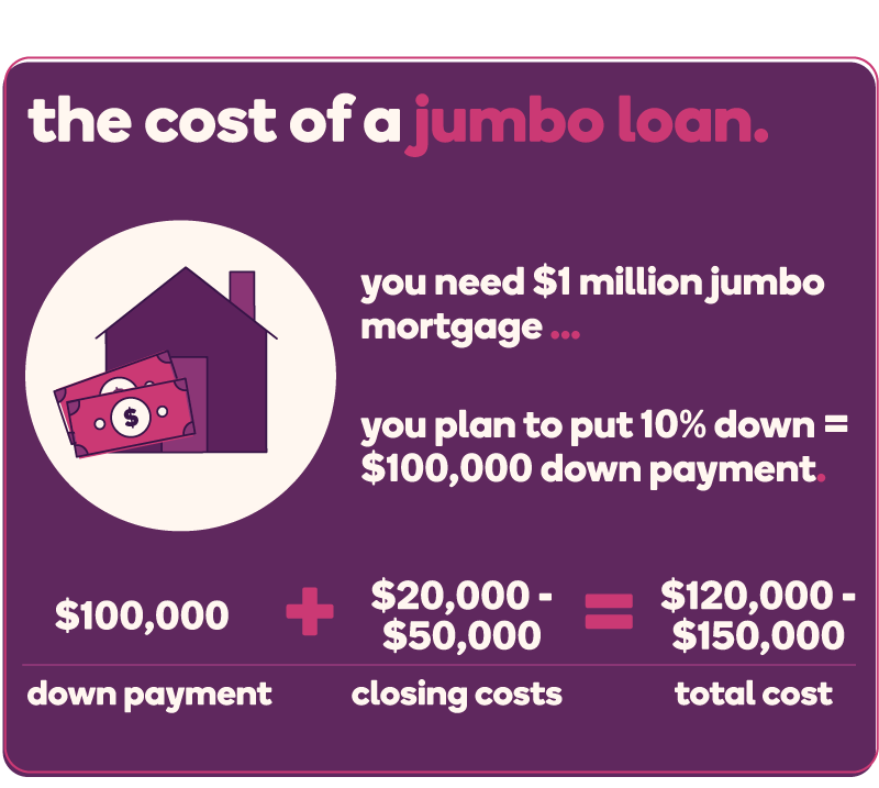 The cost of a jumbo loan (example): If you need $1 million jumbo loan and plan to put down 10% ($100,000), then you can expect to pay a total of $120,000-$150,000 (down payment + closing costs of 2-5%)
