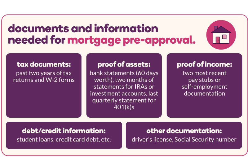 Documents and information needed for mortgage pre-approval: past two years of tax returns and W-2 forms (tax documents), 60 days worth of bank statements, two months of statements for IRAs or investment accounts, last quarterly statement for 401(k)s (proof of assets), two most recent pay stubs or self-employment documentation (proof of income), student loans, credit card debt, etc (debt/credit information), driver's license, Social Security number (other documentation)