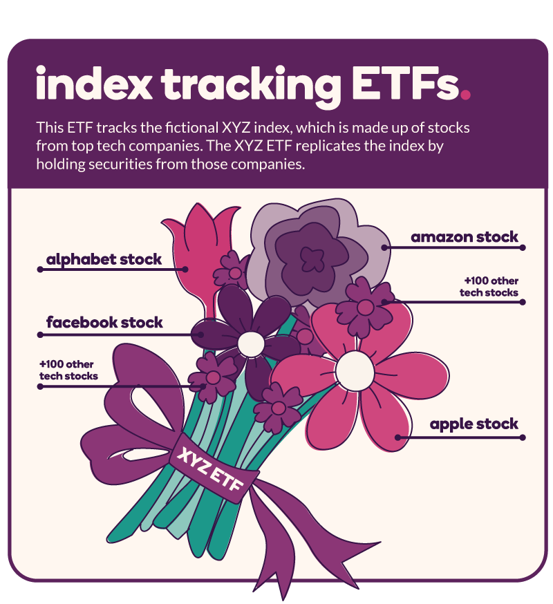 Index tracking ETFs: An index is made up of stocks from a certain category, for example top tech companies that might include Amazon, Alphabet, Facebook, Apple among hundreds of other tech stocks.
