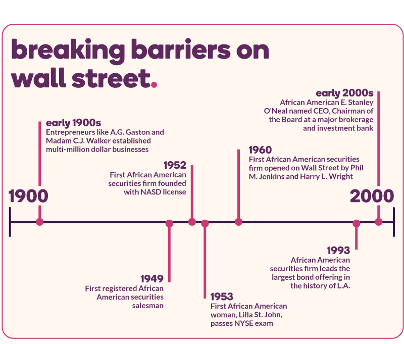 A timeline of breaking barriers on Wall Street: Entrepreneurs like A.G. Gaston and Madam C.J. Walker established multi-million dollar businesses (early 1900s); First registered African American securities salesman (1949); First African American securities firm founded with NASD license (1952); First African American woman, Lilla St. John, passes NYSE exam (1953); First African American securities firm opened on Wall Street by Phil M. Jenkins and Harry L. Wright (1960); African American securities firm leads the largest bond offering in the history of L.A. (1993); African American E. Stanley O'Neal named CEO, Chairman of the Board at a major brokerage and investment bank (early 2000s)