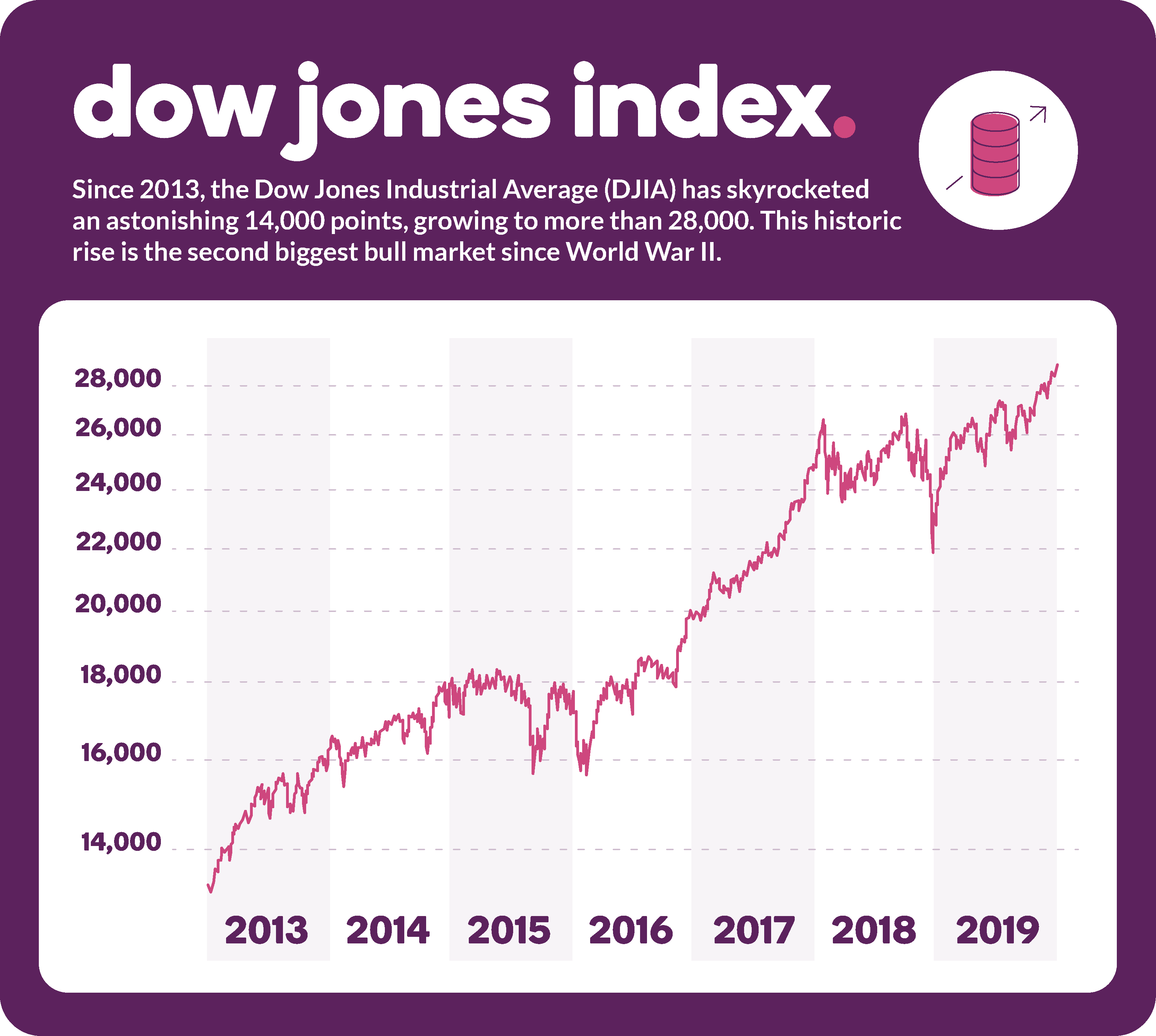 Since 2013, the Dow Jones Industrial Average has skyrocketed an astonishing 14,000 points to more than 28,000 points in 2019.