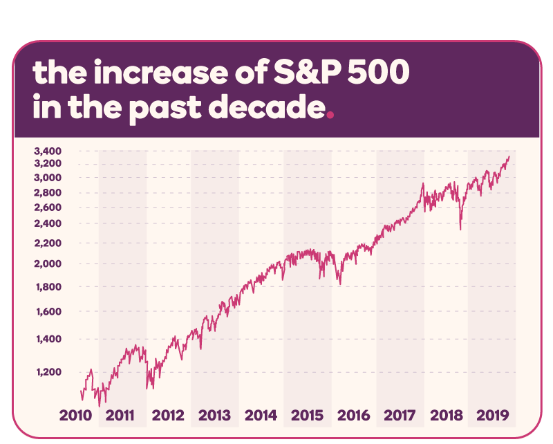 Line graph depicting the gradual increase of the S&P 500 over the last decade, from about 1,100 in 2010 to about 3,400 in 2019.