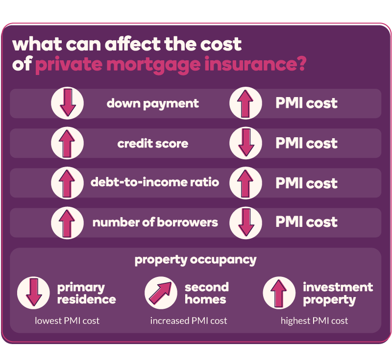 What can affect the cost of PMI? A lower down payment=A higher PMI cost; A higher credit score=A lower PMI cost; A higher debt-to-income ration=A higher PMI cost; A higher number of borrowers=A lower PMI cost; Primary residence=Lower PMI cost vs. Second home=Higher PMI cost vs. Investment property=Highest PMI cost
