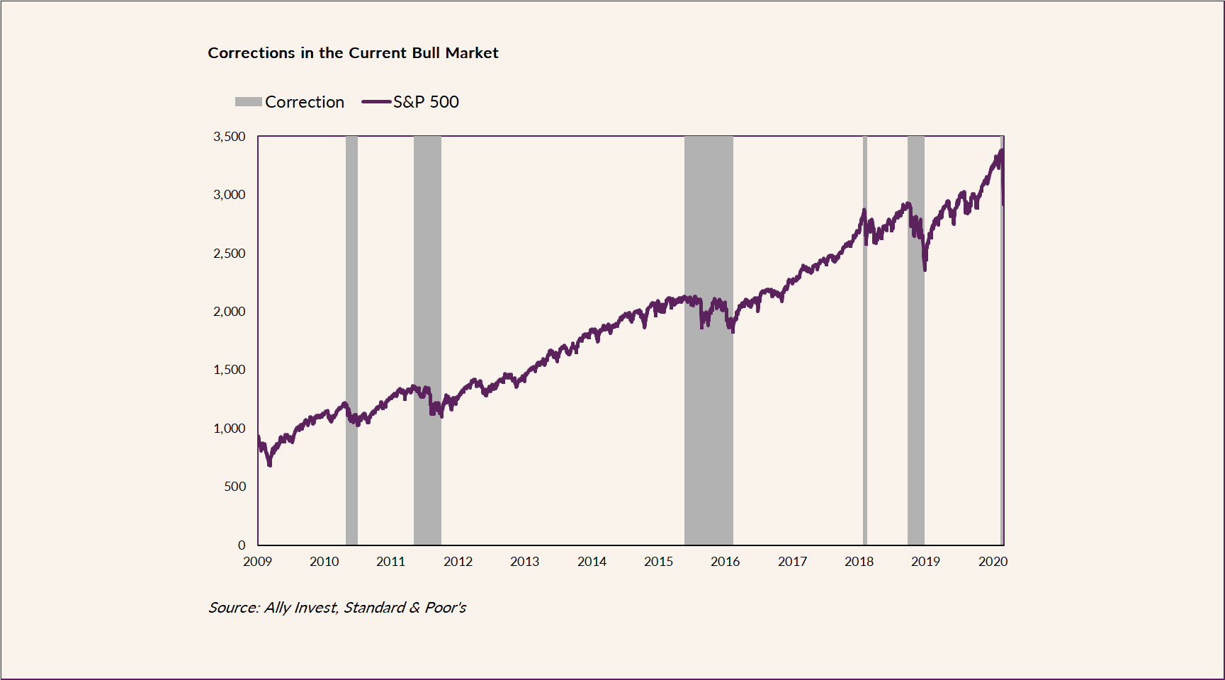 A look at the steady rise in the S&P 500 Indez from 2009 to 2020, despite several market corrections.