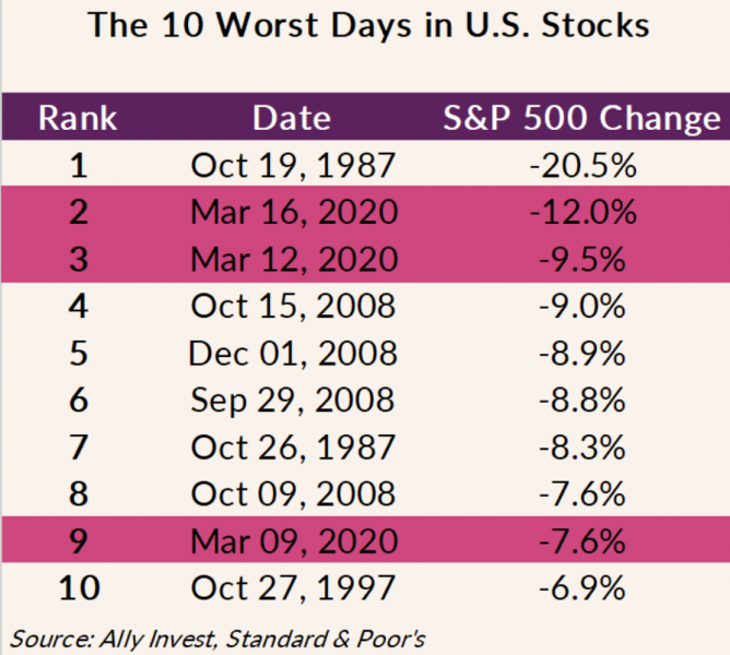 Chart of the 10 Worst Days in U.S. Stocks: #1 is October 19, 1987 with a S&P 500 change of -20.5% the most recent days are at #2 (March 16, 2020 at -12.0%), #3 (March 12, 2020 at -9.5%), and #9 (March 9, 2020 at -7.6%). Data from S&P 500.