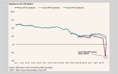 Chart shows oil prices drop from ~$60 on January 1, 2020 to -$37.63 on April 20, 2020.