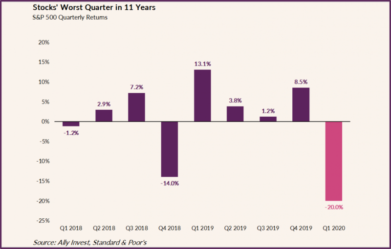 Graph shows S&P 500 data from Q1 2018 to Q1 2020. Q1 2018 shows -1.2%, Q2 2018 shows +2.9%, Q32018 shows +7.2%, Q42018 shows -14%, Q12019 shows +13.1%, Q22019 shows +3.8%, Q32019 shows +1.2%, Q42019 shows +8.5%, Q12020 shows -20% revealing that Q1 2020 was the worst quarter.