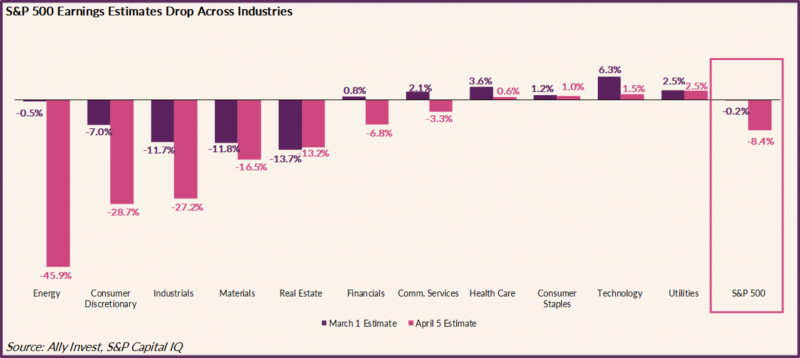 Chart shows S&P earnings estimates drop across industries as of April 5th. Estimates include Energy -45.9%, Consumer Discretionary -28.7%, Industrials -27.2%, Materials -16.5%, Real Estate -13.2%, Financials -6.8%, Comm Services -3.2%, Healthcare +0.6%, Consumer staples +1%, Technology +1.5%, Utilities +2.5%, and Total S&P -8.4%.