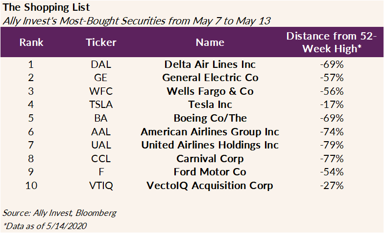 The chart shows the most-bought securities amoung Ally Invest customers from May 7 - May 13 2020 and how far they have declined from the 52-week high. The rankings are as follows: #1 - Delta Airlines (DAL) -69%, #2 General Electric Co (GE) -57%, #3 Wells Fargo & Co (WFC) -56%, #4 Tesla (TSLA) -17%, #5 Boeing (BA) -69%, #6 American Airlines Group Inc (AAL) -74%, #7 United Airlines (UAL) -79%, #8 Carnival Corp (CCL) -77%, #9 Ford Motor Corp -54% and VectolQ Acquisition Corp(VTIQ) -27%.