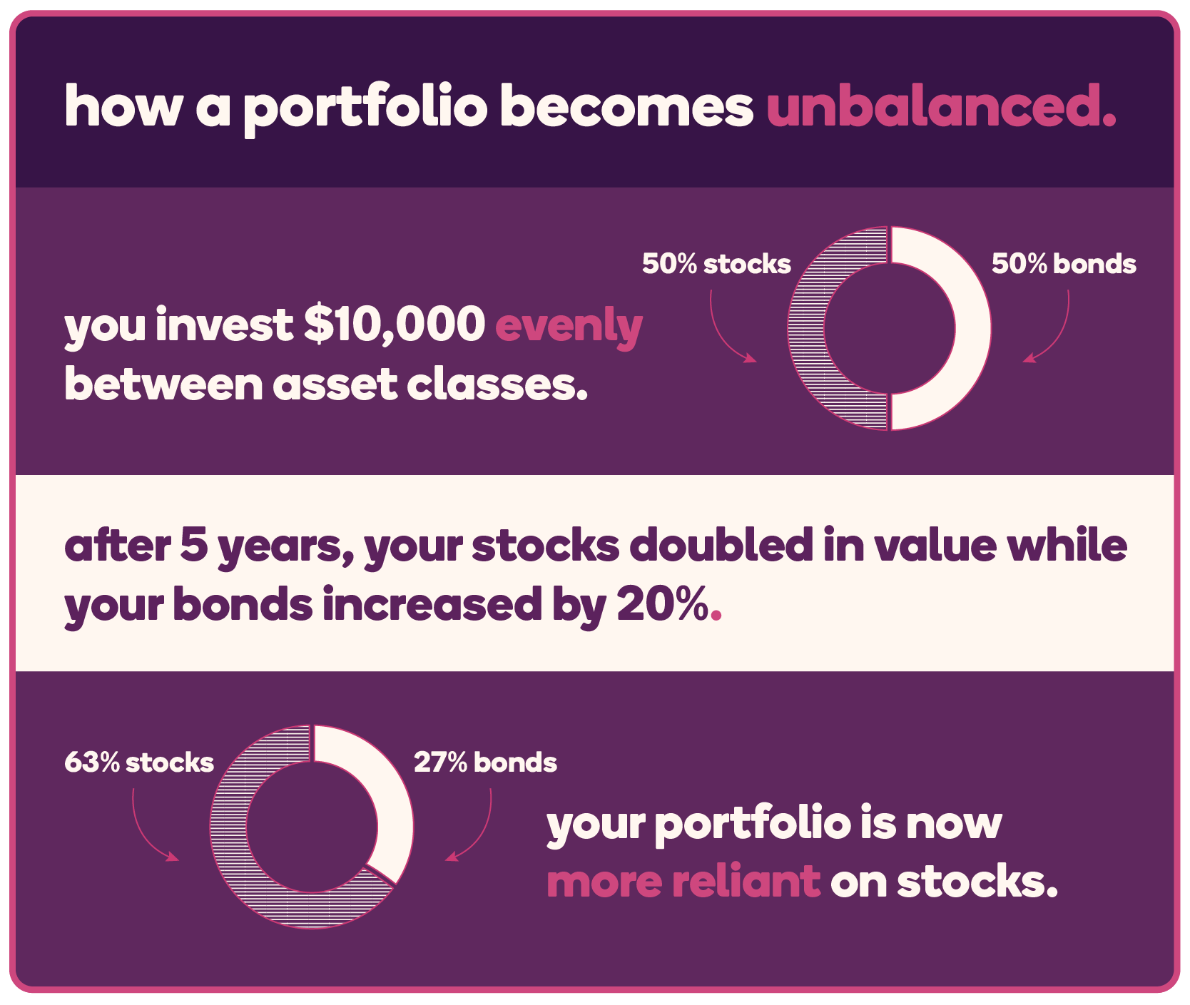 The graphic shows an example of how a portfolio becomes unbalanced. The first step shows the a circle divided in half with a $10,000 value, 50% stocks and 50% bonds. After 5 years, the graphic says that your stocks doubled in value while your bonds increased by 20%. The graphic circle then shows how the mix has changed to 63% stocks and 27% bonds, demonstrating that the portfolio is now reliant on stocks.