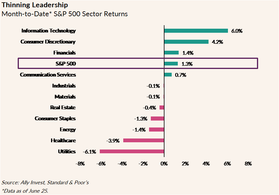 The chart shows the S&P 500 sector returns as of June 25, 2020, as follows: Utilities (-6.1%), Healthcare (-3.9%), Energy (-1.4%), Consumer Staples (-1.3%), Real Estate (-0.4%), Materials (-0.1%), Industrials (-0.1%), Communication Services (0.7%), S&P 500 (1.3%), Financials (1.4%), Consumer Discretionary (4.2%) and Information Technology (6.0%).