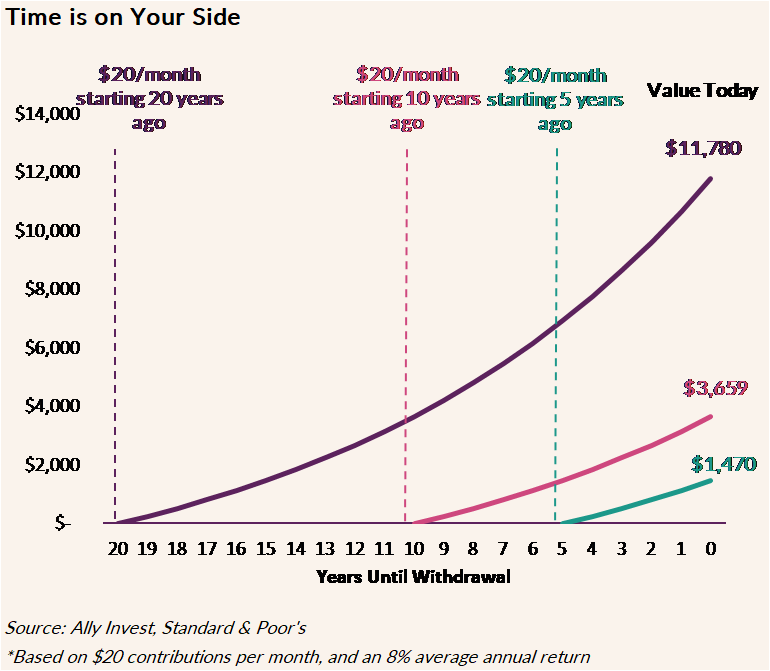 The chart shows how investing just $20 per month can grow over time with average 8% annual return. The first example shows that if you invested $20 per month 20 years ago, you would have $11,780. If you started 10 years ago, you would have $3,659, and if you started 5 years ago, you would have $1,470.