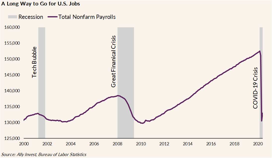 The chart shows total nonfarm employment in millions of jobs over time, from 2000 through present, with overlays showing recessions which took place in 2001 – the Tech Bubble, 2008 through 2009 – the Great Financial Crisis, and this year – COVID-19 Crisis. The decrease in Total Nonfarm Employment is most pronounced in the COVID-19 Crisis compared to the previous two recessions, dropping from approximately 152 million to approximately 130 million.