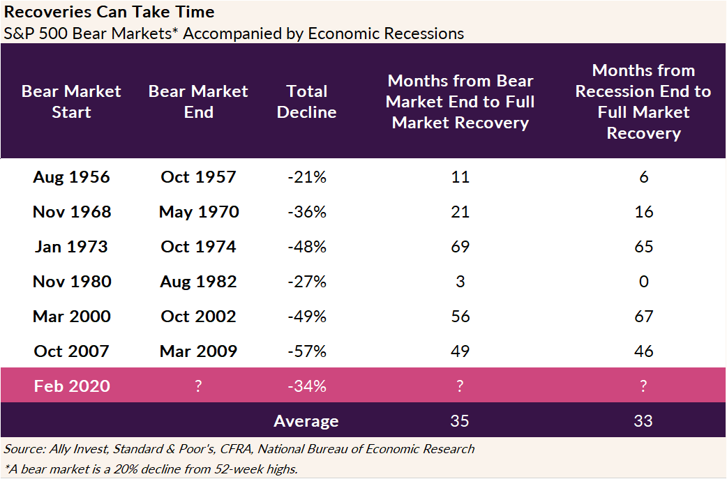The chart shows how long it has historically taken for Bear markets and recessions to recover, based on the S&P 500. The Bear market ending in October 1957 recovered in 11 months. The Bear market ending in May 1970 took 21 months to recover. The Bear market ending in 1974 took 69 months to recover. The Bear market ending in 1982 took 3 months to recover. The Bear market ending in 2002 took 56 months to recover and the Bear market ending in 2009 took 49 months to recover. The average market recovery time after Bear market is 35 months.)
