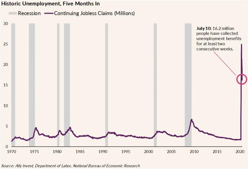 Chart shows unemployment over time starting in 1970 to 2020, as measured in total jobless claims. In 2020, the total rose to approximately 25 million jobless claims at its peak and is currently closer to 17 million.