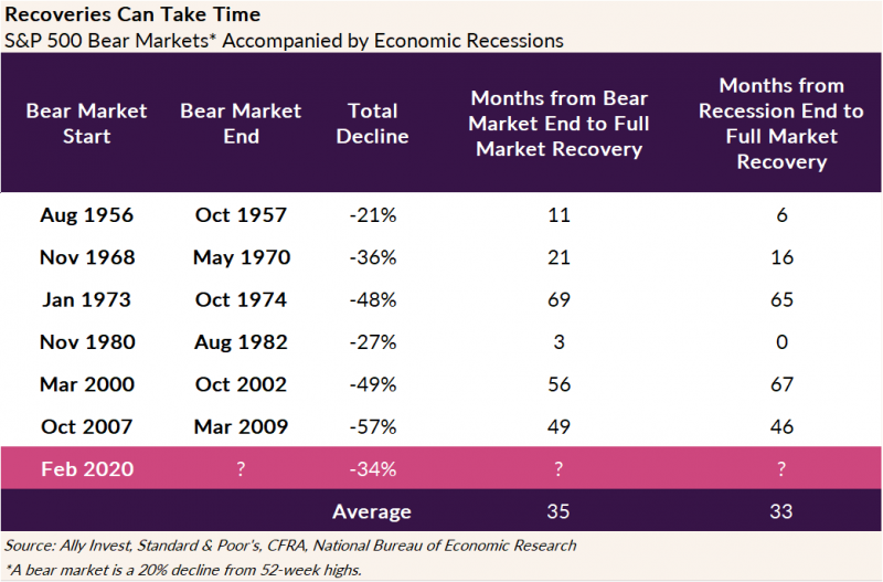 Chart listing bear markets since 1956 and months to full recovery. The average months from bear market end to full market recovery is 35 months. The average months from recession end to full market recovery is 33 months.